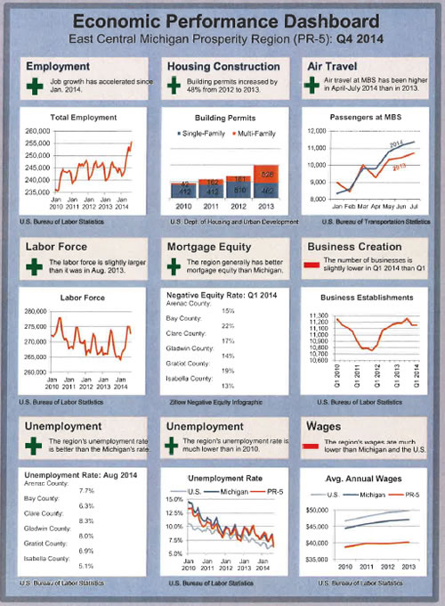 2014 Economic Performance Dashboard