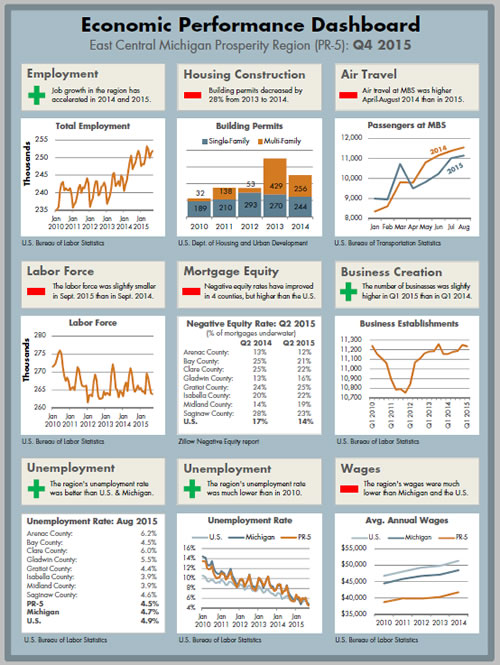 2015 Economic Performance Dashboard