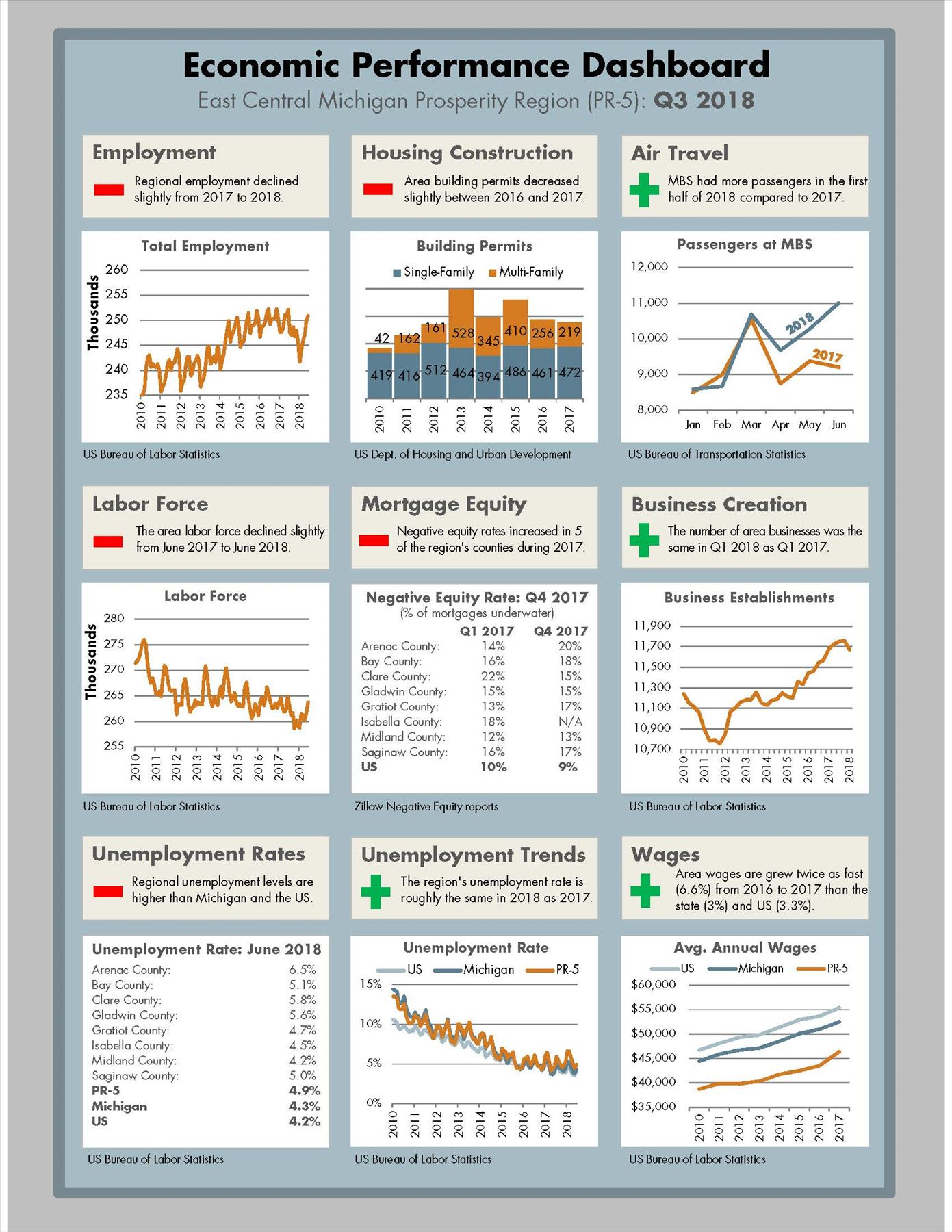 2017 Economic Performance Dashboard